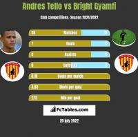 Andres Tello vs Bright Gyamfi h2h player stats