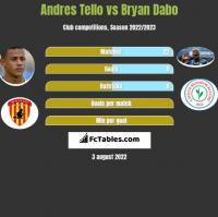 Andres Tello vs Bryan Dabo h2h player stats