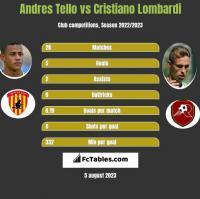Andres Tello vs Cristiano Lombardi h2h player stats