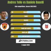 Andres Tello vs Daniele Baselli h2h player stats