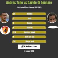 Andres Tello vs Davide Di Gennaro h2h player stats