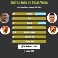 Andres Tello vs Dejan Vokic h2h player stats