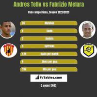 Andres Tello vs Fabrizio Melara h2h player stats