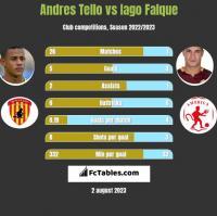 Andres Tello vs Iago Falque h2h player stats