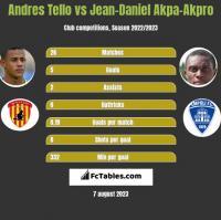 Andres Tello vs Jean-Daniel Akpa-Akpro h2h player stats