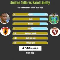 Andres Tello vs Karol Linetty h2h player stats