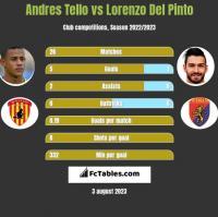 Andres Tello vs Lorenzo Del Pinto h2h player stats