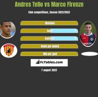 Andres Tello vs Marco Firenze h2h player stats