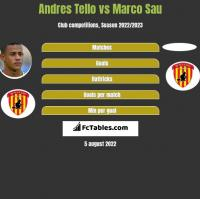 Andres Tello vs Marco Sau h2h player stats