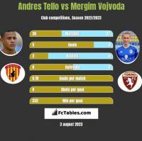 Andres Tello vs Mergim Vojvoda h2h player stats