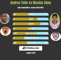 Andres Tello vs Nicolas Viola h2h player stats