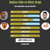 Andres Tello vs Oliver Kragl h2h player stats