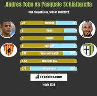Andres Tello vs Pasquale Schiattarella h2h player stats