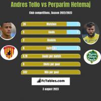 Andres Tello vs Perparim Hetemaj h2h player stats
