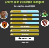 Andres Tello vs Ricardo Rodriguez h2h player stats