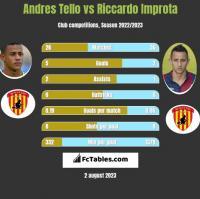 Andres Tello vs Riccardo Improta h2h player stats