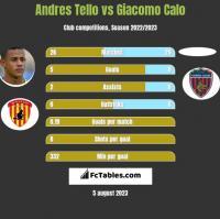 Andres Tello vs Giacomo Calo h2h player stats