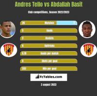 Andres Tello vs Abdallah Basit h2h player stats