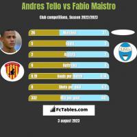 Andres Tello vs Fabio Maistro h2h player stats