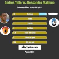 Andres Tello vs Alessandro Mallamo h2h player stats