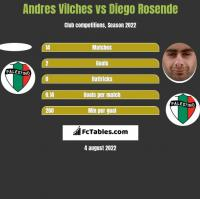 Andres Vilches vs Diego Rosende h2h player stats