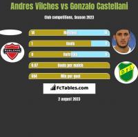 Andres Vilches vs Gonzalo Castellani h2h player stats