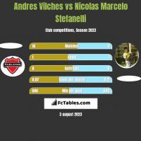 Andres Vilches vs Nicolas Marcelo Stefanelli h2h player stats