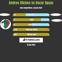 Andres Vilches vs Oscar Opazo h2h player stats