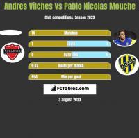 Andres Vilches vs Pablo Nicolas Mouche h2h player stats