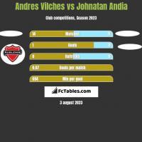 Andres Vilches vs Johnatan Andia h2h player stats