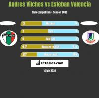 Andres Vilches vs Esteban Valencia h2h player stats