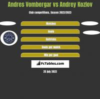 Andres Vombergar vs Andrey Kozlov h2h player stats