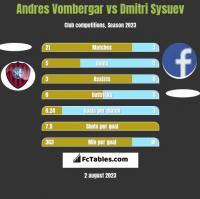 Andres Vombergar vs Dmitri Sysuev h2h player stats