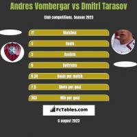 Andres Vombergar vs Dmitri Tarasov h2h player stats