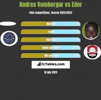 Andres Vombergar vs Eder h2h player stats