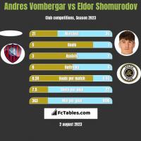 Andres Vombergar vs Eldor Shomurodov h2h player stats