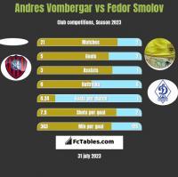 Andres Vombergar vs Fedor Smolov h2h player stats