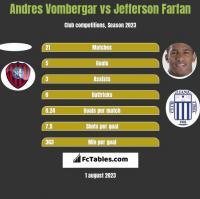 Andres Vombergar vs Jefferson Farfan h2h player stats
