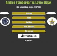 Andres Vombergar vs Lovro Bizjak h2h player stats