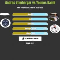 Andres Vombergar vs Younes Namli h2h player stats