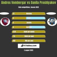 Andres Vombergar vs Danila Proshlyakov h2h player stats