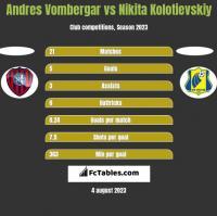 Andres Vombergar vs Nikita Kolotievskiy h2h player stats