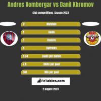 Andres Vombergar vs Danil Khromov h2h player stats