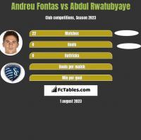 Andreu Fontas vs Abdul Rwatubyaye h2h player stats