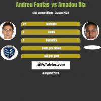 Andreu Fontas vs Amadou Dia h2h player stats