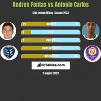 Andreu Fontas vs Antonio Carlos h2h player stats