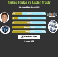 Andreu Fontas vs Auston Trusty h2h player stats
