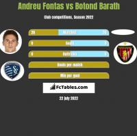 Andreu Fontas vs Botond Barath h2h player stats