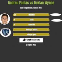 Andreu Fontas vs Deklan Wynne h2h player stats