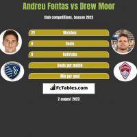 Andreu Fontas vs Drew Moor h2h player stats